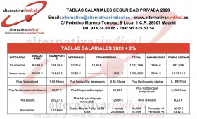 TABLA SALARIAL SEGURIDAD PRIVADA 2020