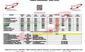 TABLA SALARIAL AÑO 2022 CONVENIO COLECTIVO DE SEGURIDAD PRIVADA